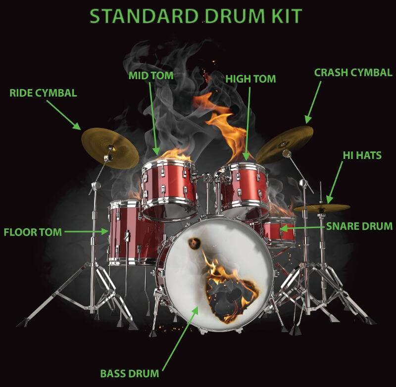 standard setup of drum kit