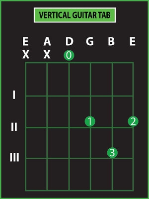 vertical guitar tab diagram