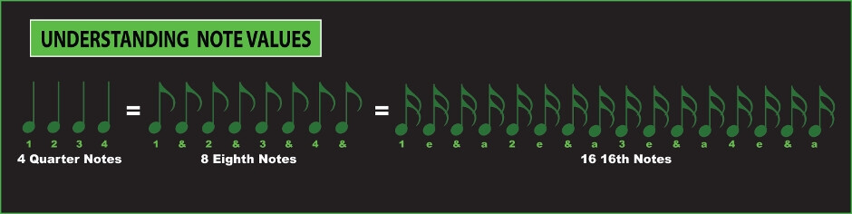 understanding musical note values