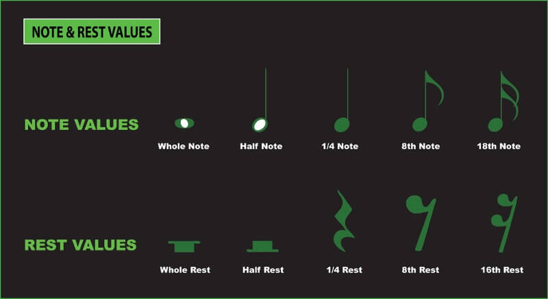 understanding musical note and rest values