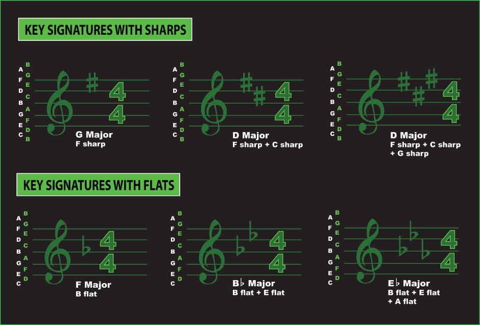 key signatures sharps and flats