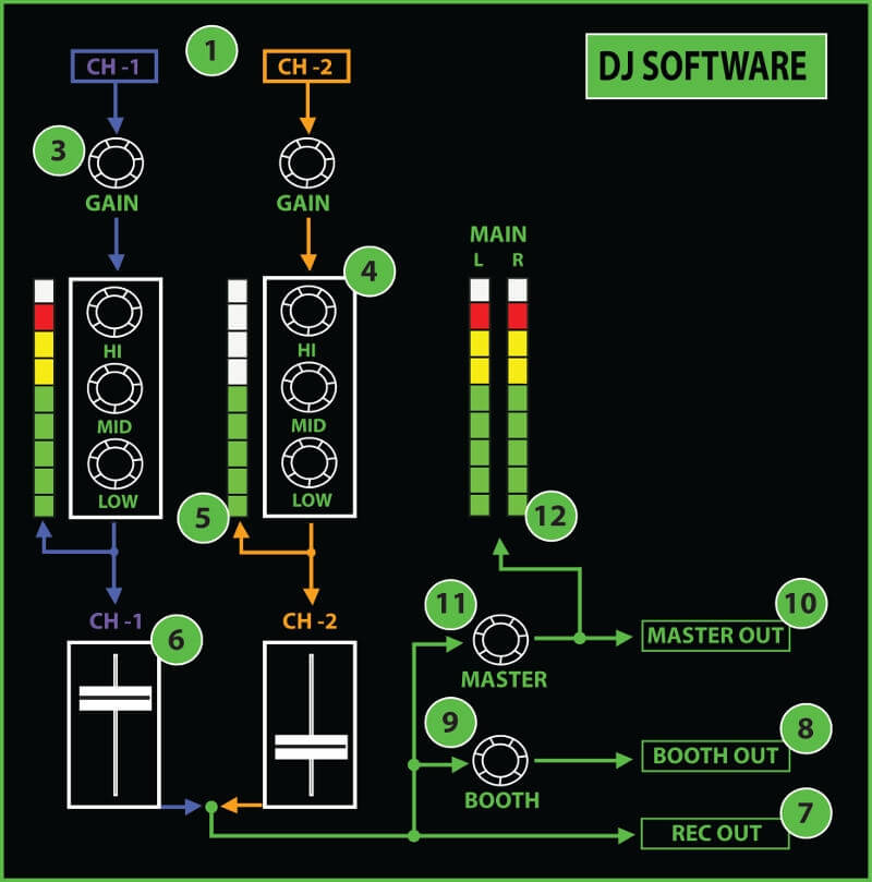 dj software diagram
