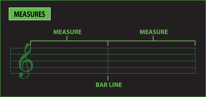 measures in music
