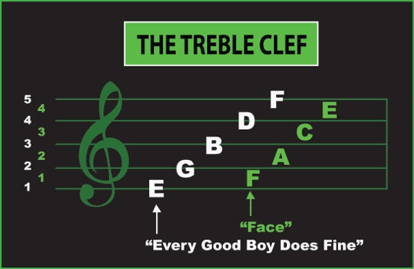 the treble clef in music