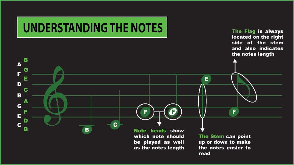 understanding musical notes
