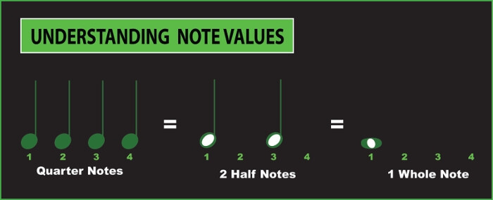 musical note values explained