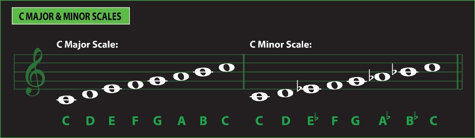 c major and minor music scales